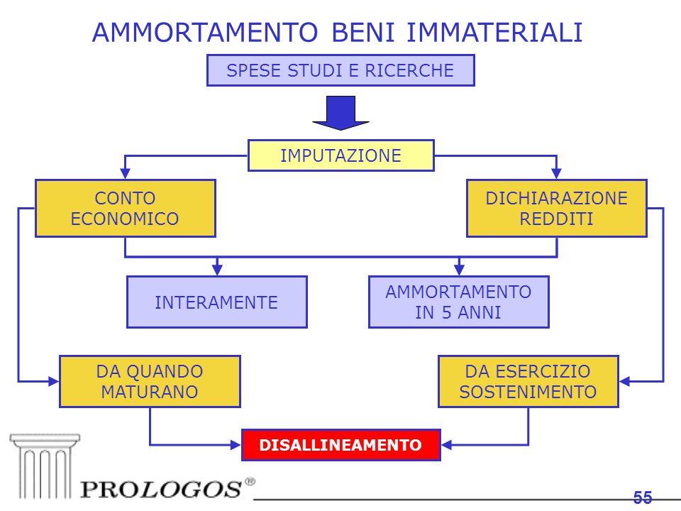 AMMORTAMENTO BENI IMMATERIALI 55 SPESE STUDI E RICERCHE IMPUTAZIONE DICHIARAZIONE REDDITI CONTO ECONOMICO DA ESERCIZIO SOSTENIMENTO INTERAMENTE AMMORTAMENTO IN 5 ANNI DA QUANDO MATURANO DISALLINEAMENTO