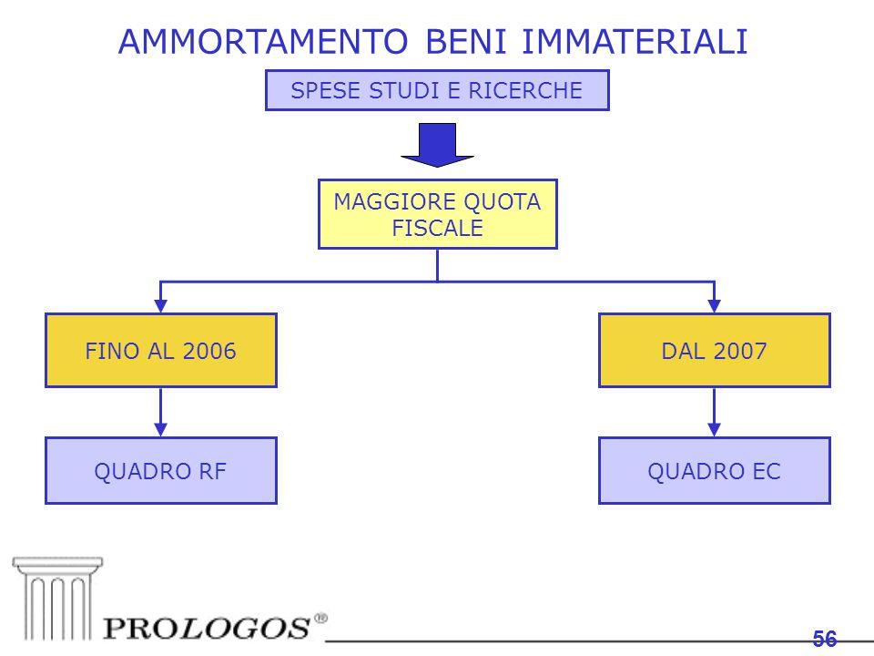 AMMORTAMENTO BENI IMMATERIALI 56 SPESE STUDI E RICERCHE MAGGIORE QUOTA FISCALE DAL 2007FINO AL 2006 QUADRO RFQUADRO EC