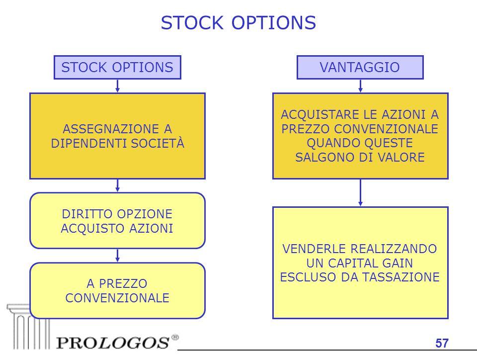 57 STOCK OPTIONS ASSEGNAZIONE A DIPENDENTI SOCIETÀ ACQUISTARE LE AZIONI A PREZZO CONVENZIONALE QUANDO QUESTE SALGONO DI VALORE VANTAGGIO VENDERLE REALIZZANDO UN CAPITAL GAIN ESCLUSO DA TASSAZIONE DIRITTO OPZIONE ACQUISTO AZIONI A PREZZO CONVENZIONALE