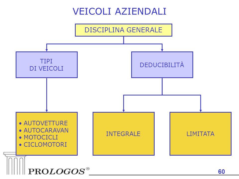 60 VEICOLI AZIENDALI DISCIPLINA GENERALE TIPI DI VEICOLI DEDUCIBILITÀ AUTOVETTURE AUTOCARAVAN MOTOCICLI CICLOMOTORI INTEGRALELIMITATA