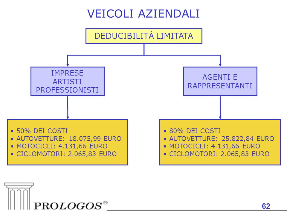 62 VEICOLI AZIENDALI DEDUCIBILITÀ LIMITATA AGENTI E RAPPRESENTANTI IMPRESE ARTISTI PROFESSIONISTI 50% DEI COSTI AUTOVETTURE: 18.075,99 EURO MOTOCICLI: 4.131,66 EURO CICLOMOTORI: 2.065,83 EURO 80% DEI COSTI AUTOVETTURE: 25.822,84 EURO MOTOCICLI: 4.131,66 EURO CICLOMOTORI: 2.065,83 EURO