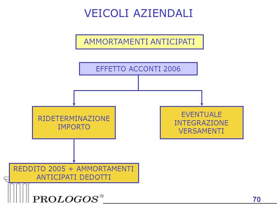 70 VEICOLI AZIENDALI AMMORTAMENTI ANTICIPATI EFFETTO ACCONTI 2006 RIDETERMINAZIONE IMPORTO EVENTUALE INTEGRAZIONE VERSAMENTI REDDITO 2005 + AMMORTAMENTI ANTICIPATI DEDOTTI