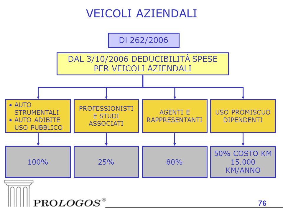 76 VEICOLI AZIENDALI Dl 262/2006 AUTO STRUMENTALI AUTO ADIBITE USO PUBBLICO AGENTI E RAPPRESENTANTI DAL 3/10/2006 DEDUCIBILITÀ SPESE PER VEICOLI AZIENDALI 100%25% PROFESSIONISTI E STUDI ASSOCIATI 80% USO PROMISCUO DIPENDENTI 50% COSTO KM 15.000 KM/ANNO