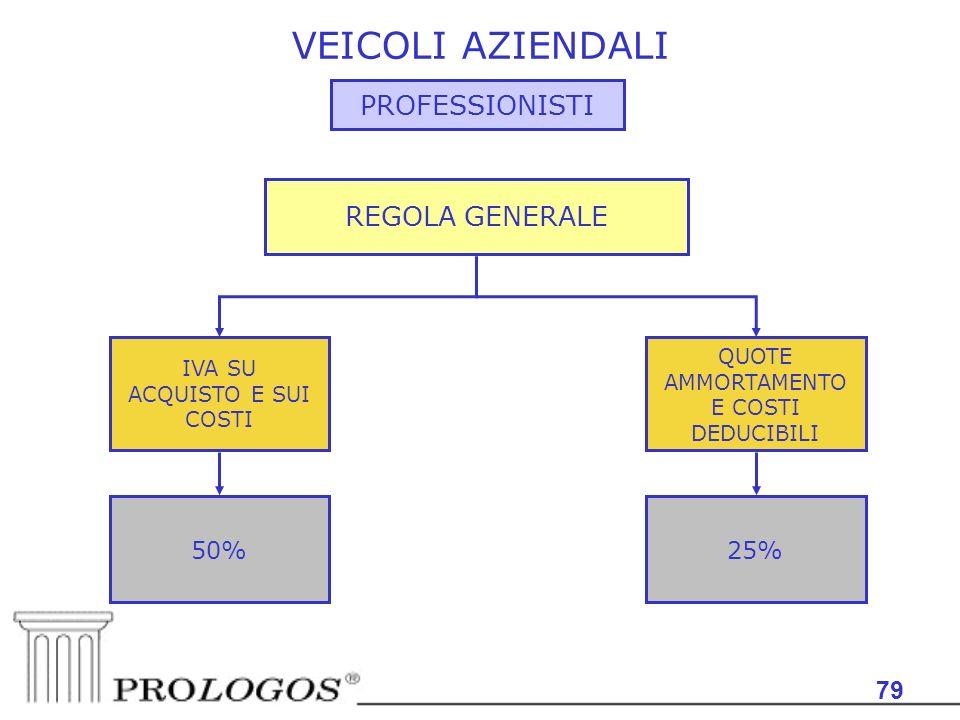 79 VEICOLI AZIENDALI PROFESSIONISTI IVA SU ACQUISTO E SUI COSTI QUOTE AMMORTAMENTO E COSTI DEDUCIBILI REGOLA GENERALE 50%25%
