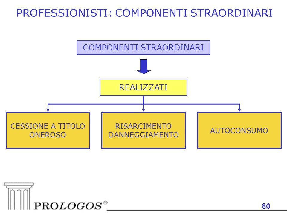 80 PROFESSIONISTI: COMPONENTI STRAORDINARI COMPONENTI STRAORDINARI REALIZZATI CESSIONE A TITOLO ONEROSO RISARCIMENTO DANNEGGIAMENTO AUTOCONSUMO