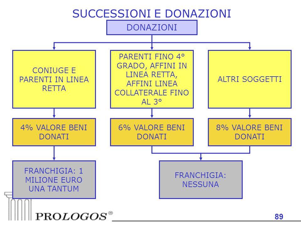 89 SUCCESSIONI E DONAZIONI DONAZIONI 4% VALORE BENI DONATI CONIUGE E PARENTI IN LINEA RETTA 6% VALORE BENI DONATI PARENTI FINO 4° GRADO, AFFINI IN LIN