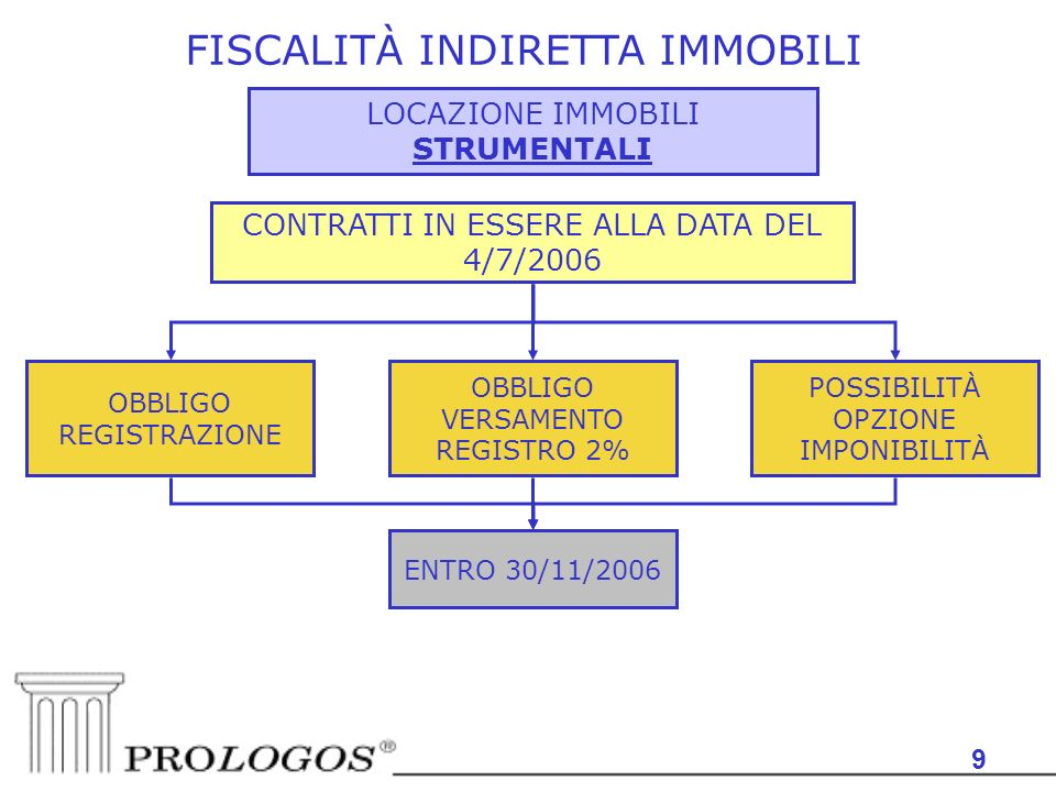 9 FISCALITÀ INDIRETTA IMMOBILI LOCAZIONE IMMOBILI STRUMENTALI ENTRO 30/11/2006 CONTRATTI IN ESSERE ALLA DATA DEL 4/7/2006 OBBLIGO REGISTRAZIONE OBBLIGO VERSAMENTO REGISTRO 2% POSSIBILITÀ OPZIONE IMPONIBILITÀ