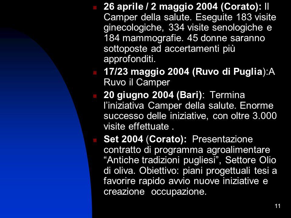 11 26 aprile / 2 maggio 2004 (Corato): Il Camper della salute.