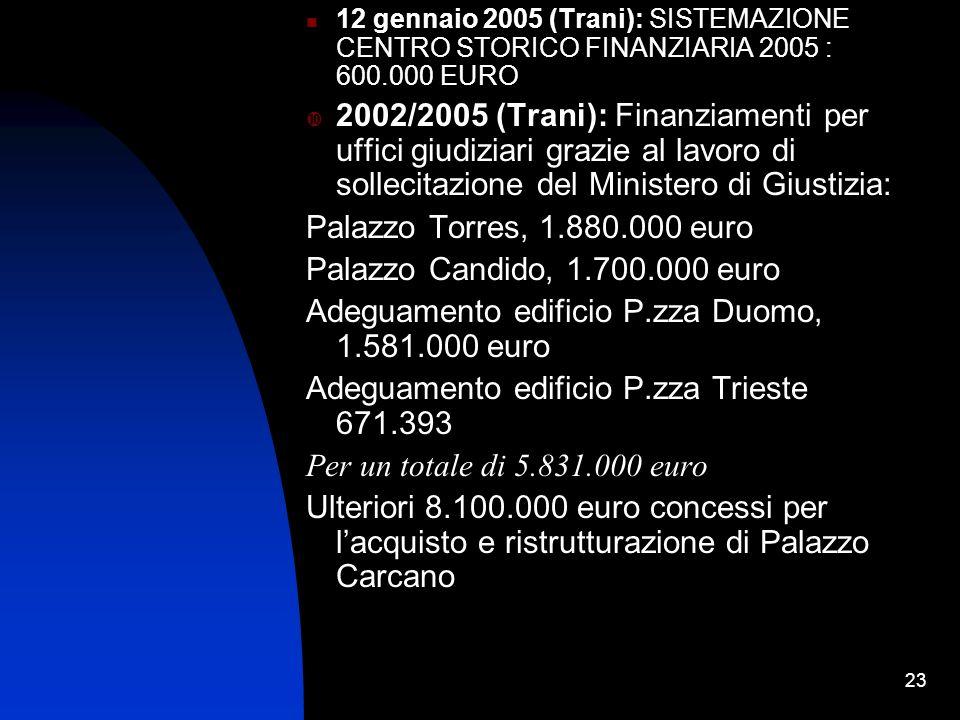 23 12 gennaio 2005 (Trani): SISTEMAZIONE CENTRO STORICO FINANZIARIA 2005 : 600.000 EURO 2002/2005 (Trani): Finanziamenti per uffici giudiziari grazie al lavoro di sollecitazione del Ministero di Giustizia: Palazzo Torres, 1.880.000 euro Palazzo Candido, 1.700.000 euro Adeguamento edificio P.zza Duomo, 1.581.000 euro Adeguamento edificio P.zza Trieste 671.393 Per un totale di 5.831.000 euro Ulteriori 8.100.000 euro concessi per lacquisto e ristrutturazione di Palazzo Carcano