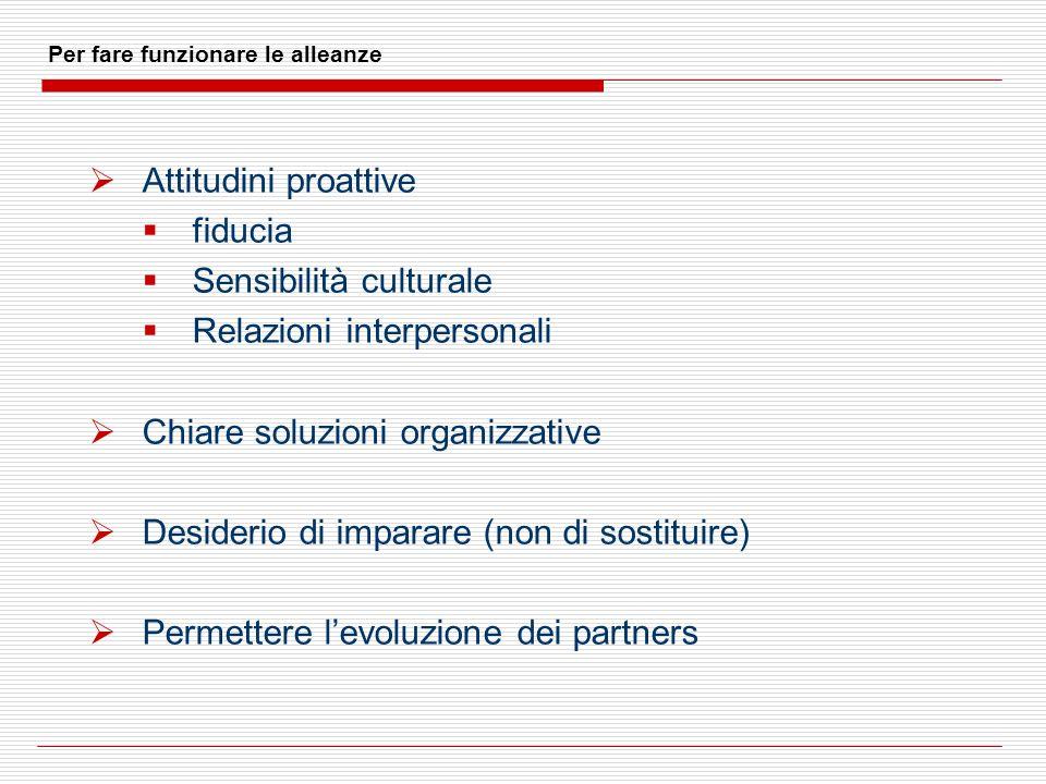 Per fare funzionare le alleanze Attitudini proattive fiducia Sensibilità culturale Relazioni interpersonali Chiare soluzioni organizzative Desiderio d
