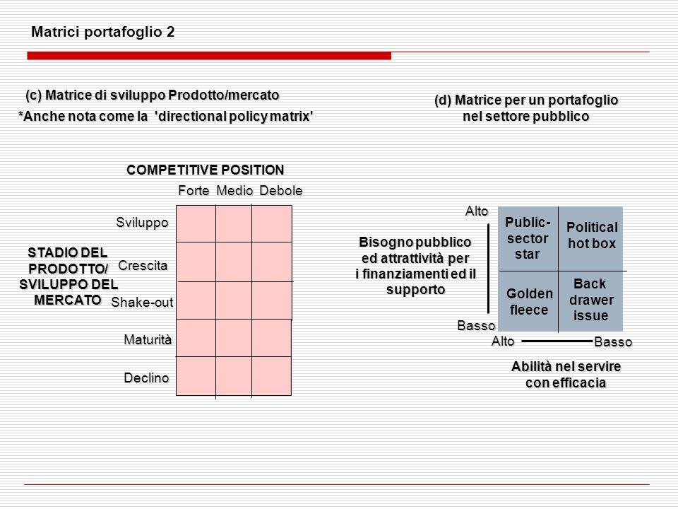 (c) Matrice di sviluppo Prodotto/mercato (d) Matrice per un portafoglio nel settore pubblico Abilità nel servire con efficacia Bisogno pubblico ed att