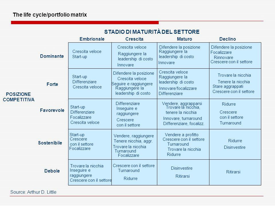 EmbrionaleCrescitaMaturoDeclino Dominante Crescita veloce Start-up Crescita veloce Raggiungere la leadership di costo Innovare Difendere la posizione