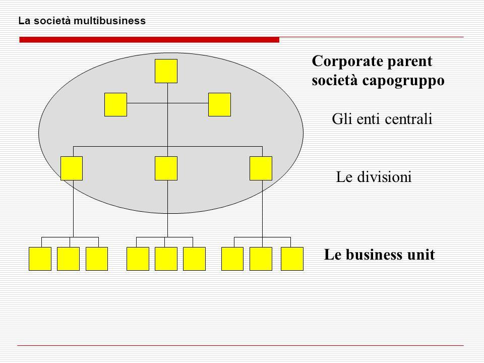 La società multibusiness Corporate parent società capogruppo Gli enti centrali Le divisioni Le business unit