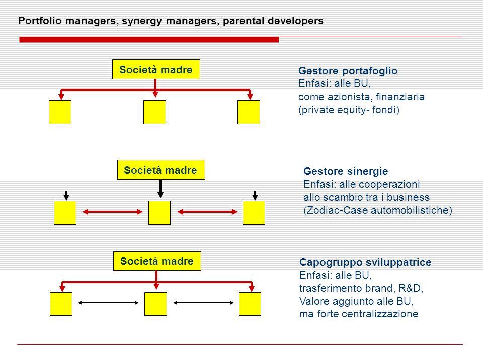 Portfolio managers, synergy managers, parental developers Società madre Gestore portafoglio Enfasi: alle BU, come azionista, finanziaria (private equi