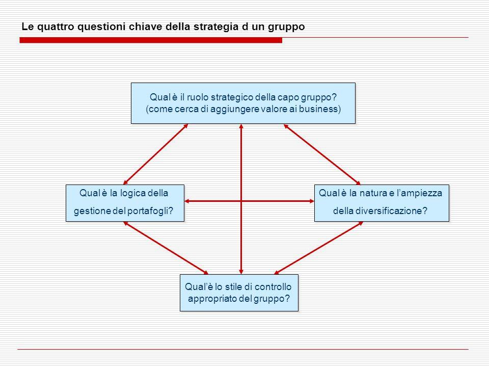 Le quattro questioni chiave della strategia d un gruppo Qual è il ruolo strategico della capo gruppo? (come cerca di aggiungere valore ai business) Qu