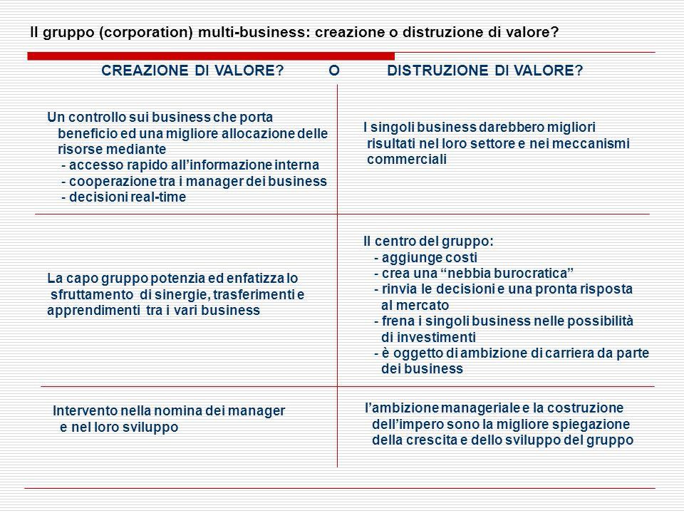 Il gruppo (corporation) multi-business: creazione o distruzione di valore? CREAZIONE DI VALORE? O DISTRUZIONE DI VALORE? Un controllo sui business che