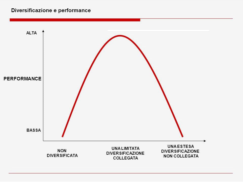 Diversificazione e performance ALTA NON DIVERSIFICATA UNA LIMITATA DIVERSIFICAZIONE COLLEGATA BASSA UNA ESTESA DIVERSIFICAZIONE NON COLLEGATA PERFORMA
