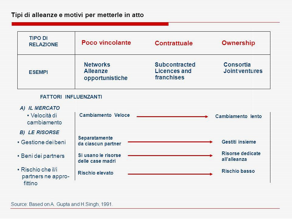 Poco vincolante Contrattuale Ownership ESEMPI TIPO DI RELAZIONE Networks Alleanze opportunistiche Subcontracted Licences and franchises Consortia Join