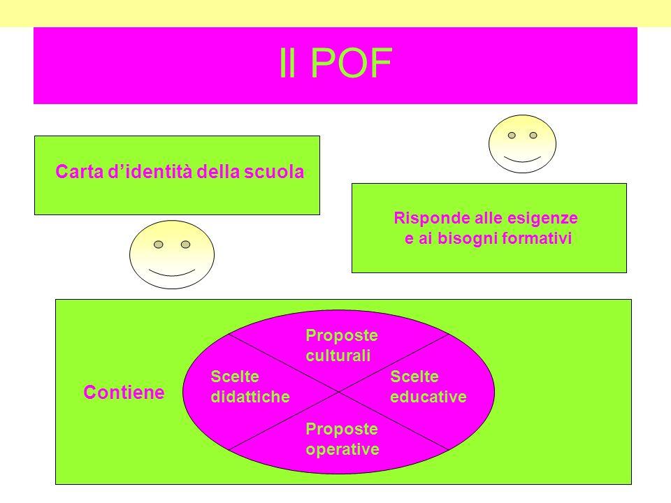 Il POF Carta didentità della scuola Risponde alle esigenze e ai bisogni formativi Contiene Scelte didattiche Proposte culturali Scelte educative Proposte operative