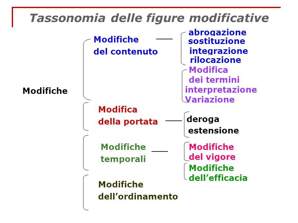 Tassonomia delle figure modificative Modifiche del contenuto abrogazione integrazione Modifica della portata Modifiche temporali sostituzione rilocazi