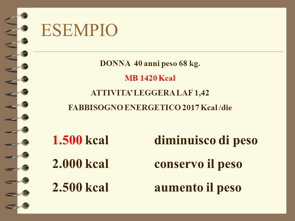 ESEMPIO DONNA 40 anni peso 68 kg. MB 1420 Kcal ATTIVITA LEGGERA LAF 1,42 FABBISOGNO ENERGETICO 2017 Kcal /die 1.500 kcal diminuisco di peso 2.000 kcal