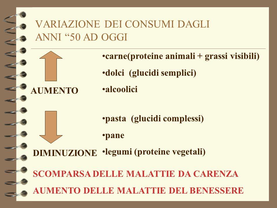 VARIAZIONE DEI CONSUMI DAGLI ANNI 50 AD OGGI carne(proteine animali + grassi visibili) dolci (glucidi semplici) alcoolici AUMENTO pasta (glucidi compl