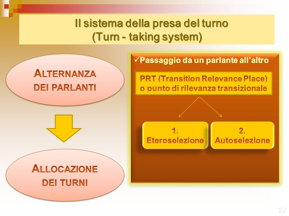 Il sistema della presa del turno (Turn - taking system) 22