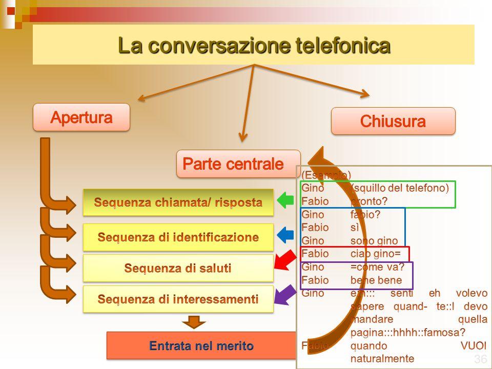 La conversazione telefonica 36