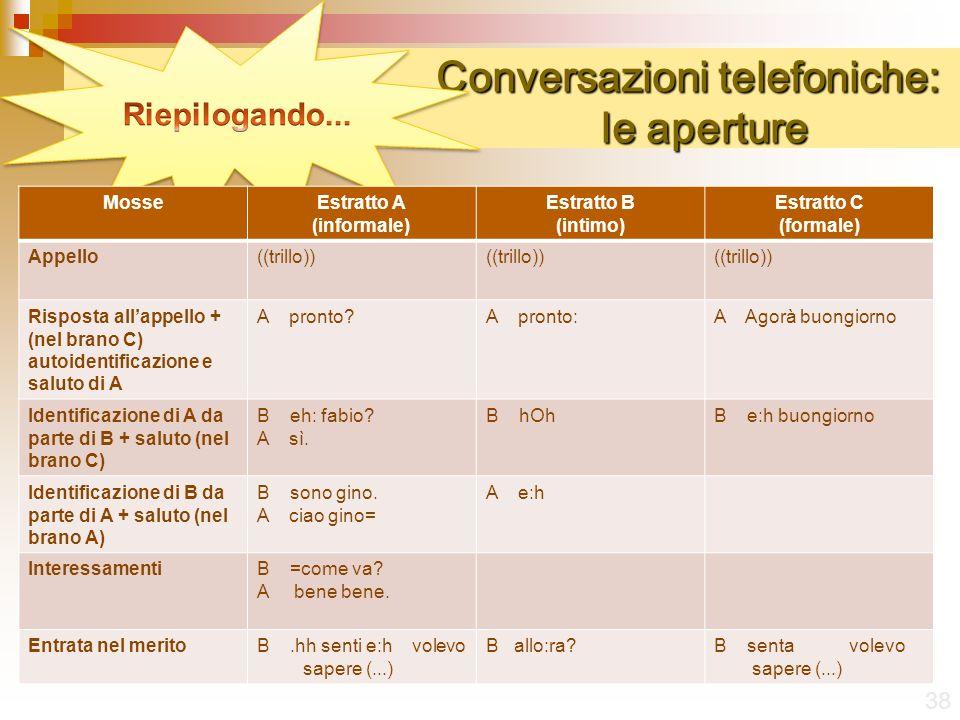 Conversazioni telefoniche: le aperture Conversazioni telefoniche: le aperture 38 MosseEstratto A (informale) Estratto B (intimo) Estratto C (formale) Appello((trillo)) Risposta allappello + (nel brano C) autoidentificazione e saluto di A A pronto?A pronto:A Agorà buongiorno Identificazione di A da parte di B + saluto (nel brano C) B eh: fabio.