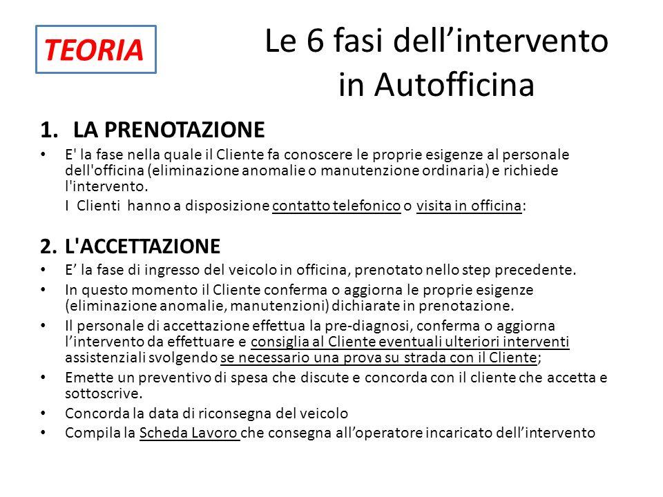 Le 6 fasi dellintervento in Autofficina 1.LA PRENOTAZIONE E' la fase nella quale il Cliente fa conoscere le proprie esigenze al personale dell'officin