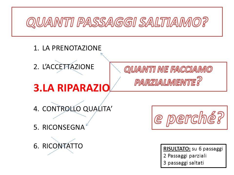 1.LA PRENOTAZIONE 2.LACCETTAZIONE 3.LA RIPARAZIONE 4.CONTROLLO QUALITA 5.RICONSEGNA 6.RICONTATTO RISULTATO: su 6 passaggi 2 Passaggi parziali 3 passag