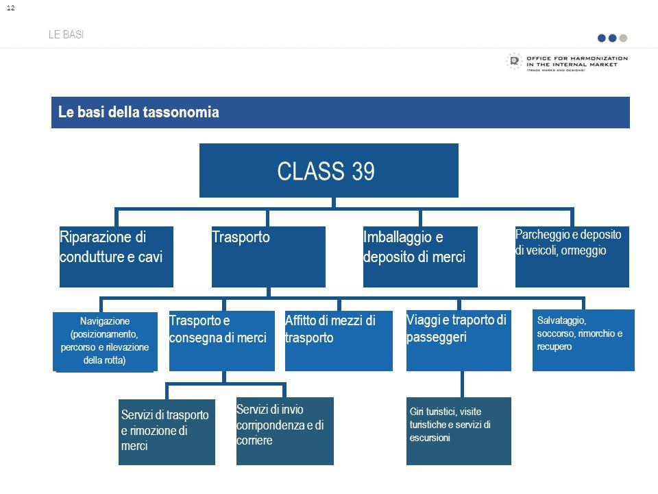 Le basi della tassonomia LE BASI 12 CLASS 39 Riparazione di condutture e cavi TrasportoImballaggio e deposito di merci Parcheggio e deposito di veicol