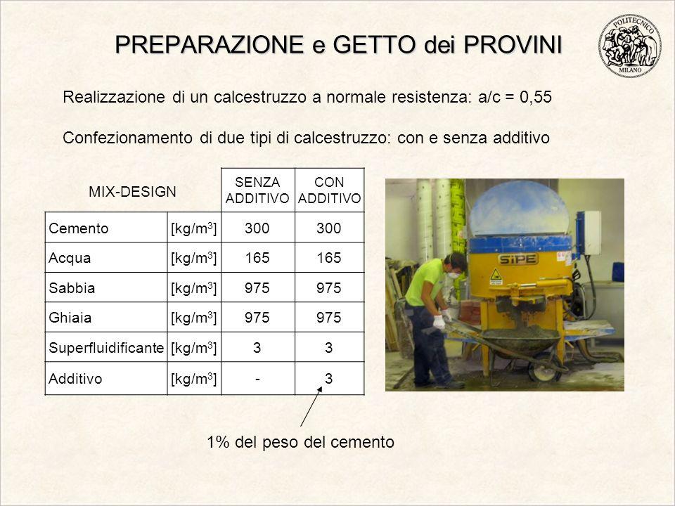 PREPARAZIONE e GETTO dei PROVINI SENZA ADDITIVO CON ADDITIVO Cemento[kg/m 3 ]300 Acqua[kg/m 3 ]165 Sabbia[kg/m 3 ]975 Ghiaia[kg/m 3 ]975 Superfluidifi
