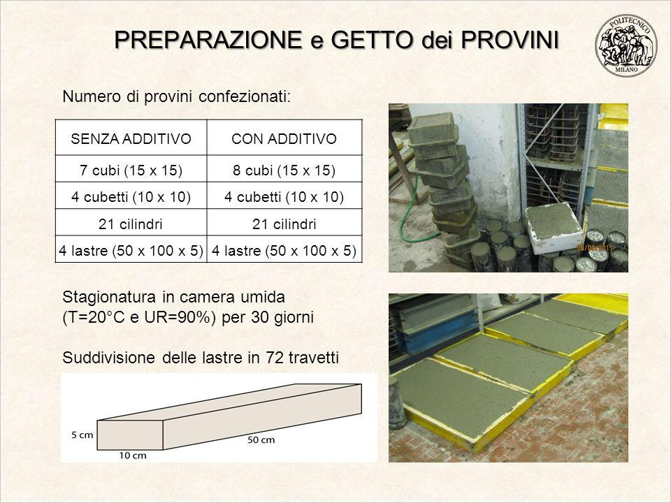 PREPARAZIONE e GETTO dei PROVINI SENZA ADDITIVOCON ADDITIVO 7 cubi (15 x 15)8 cubi (15 x 15) 4 cubetti (10 x 10) 21 cilindri 4 lastre (50 x 100 x 5) N