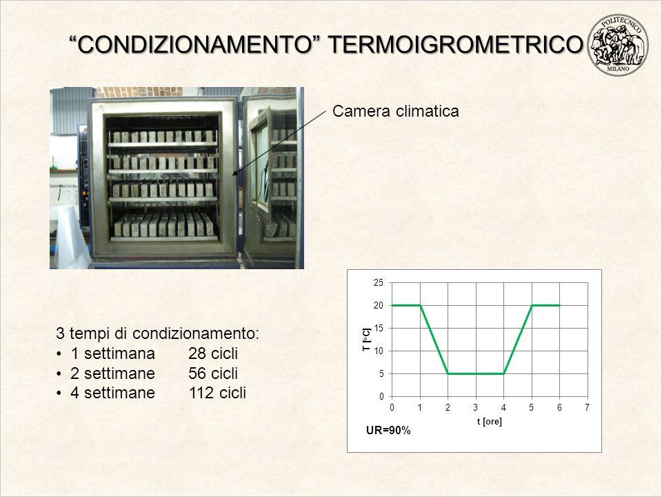CONDIZIONAMENTO TERMOIGROMETRICO Camera climatica 3 tempi di condizionamento: 1 settimana28 cicli 2 settimane56 cicli 4 settimane112 cicli
