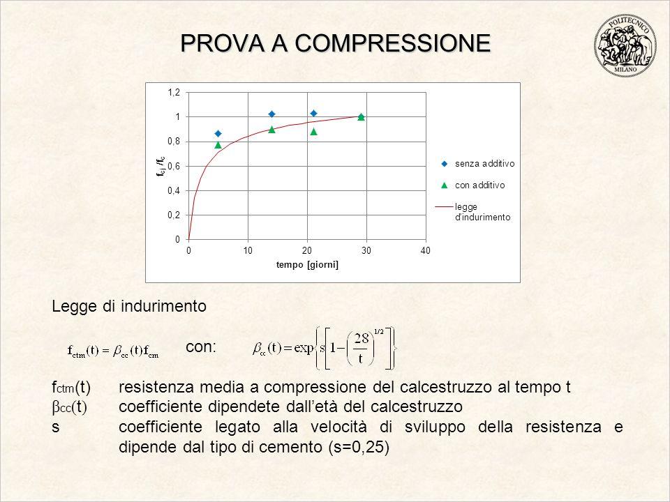 PROVA A COMPRESSIONE Legge di indurimento con: f ctm (t) resistenza media a compressione del calcestruzzo al tempo t β cc ( t ) coefficiente dipendete