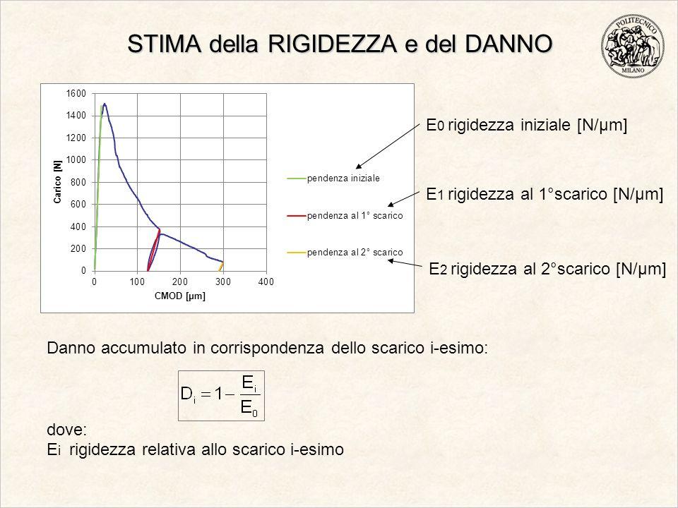 STIMA della RIGIDEZZA e del DANNO E 0 rigidezza iniziale [N/μm] Danno accumulato in corrispondenza dello scarico i-esimo: dove: E i rigidezza relativa