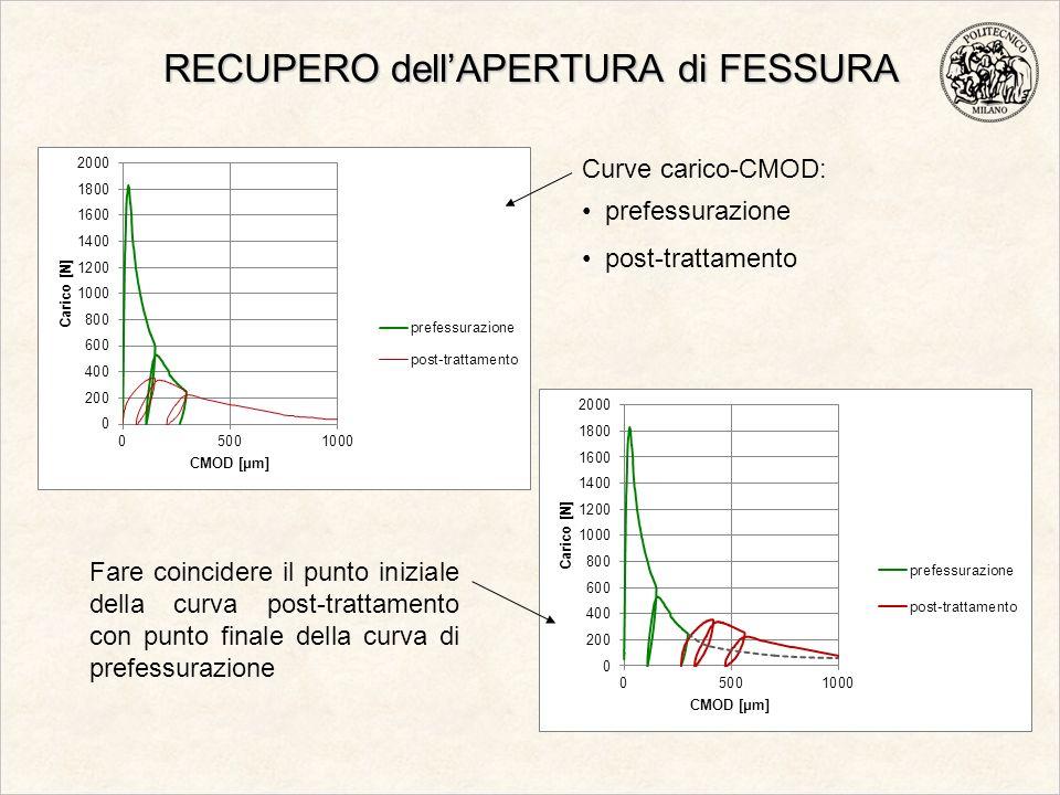 RECUPERO dellAPERTURA di FESSURA Curve carico-CMOD: prefessurazione post-trattamento Fare coincidere il punto iniziale della curva post-trattamento co