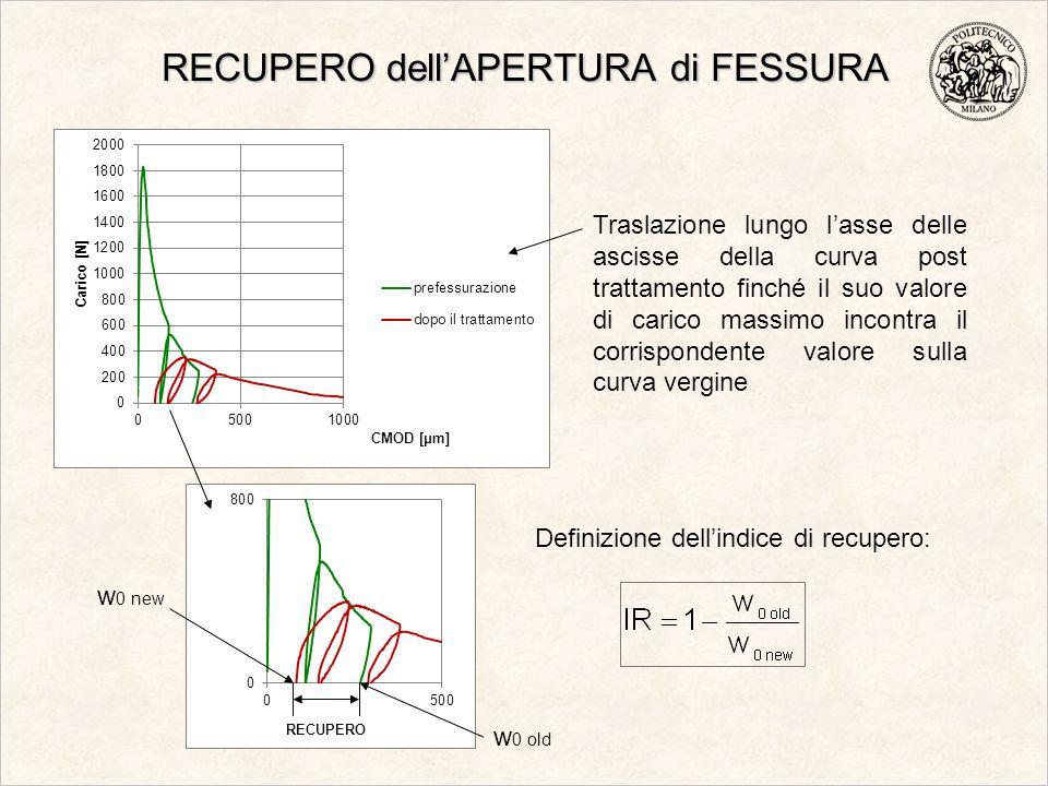 RECUPERO dellAPERTURA di FESSURA Traslazione lungo lasse delle ascisse della curva post trattamento finché il suo valore di carico massimo incontra il
