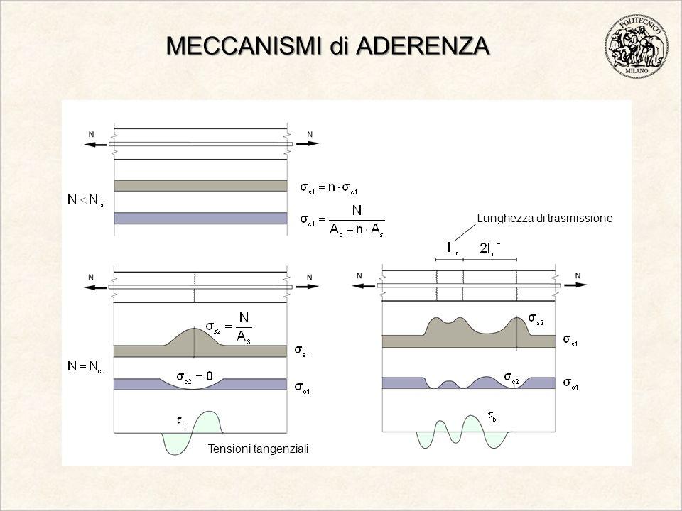 MECCANISMI di ADERENZA Tensioni tangenziali Lunghezza di trasmissione