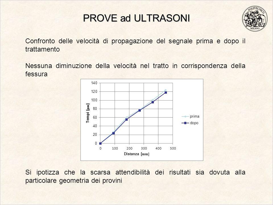 PROVE ad ULTRASONI Confronto delle velocità di propagazione del segnale prima e dopo il trattamento Nessuna diminuzione della velocità nel tratto in c