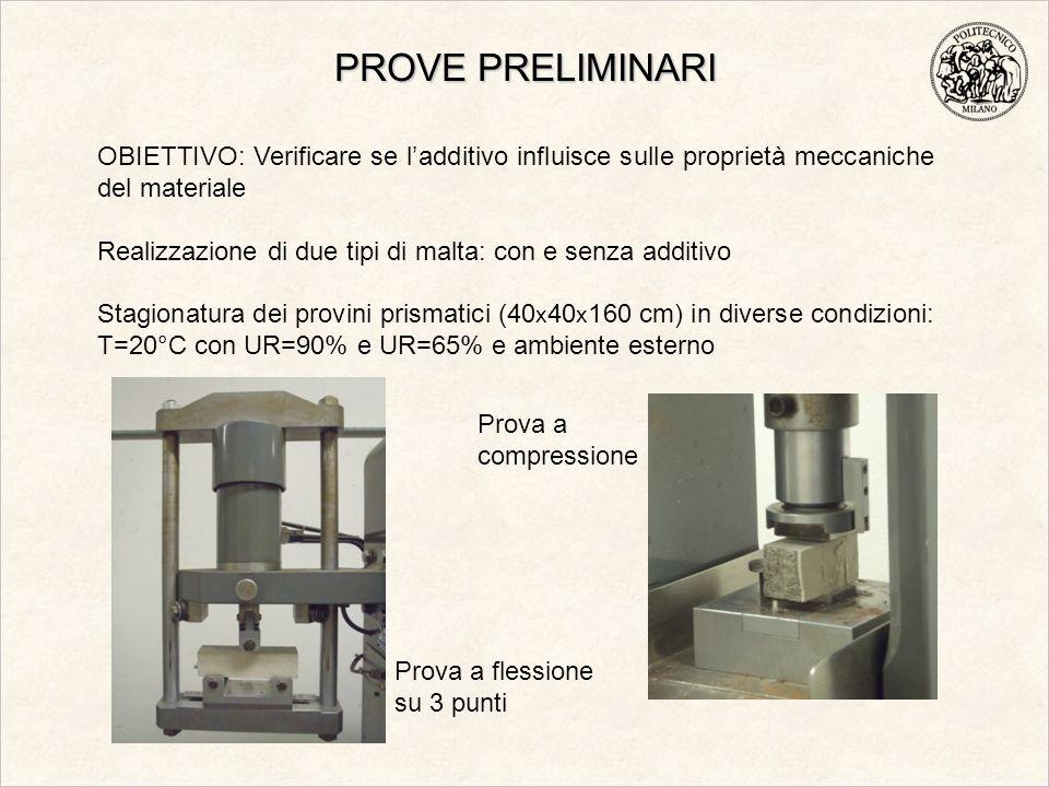 PROVE PRELIMINARI Prova a flessione su 3 punti Prova a compressione OBIETTIVO: Verificare se ladditivo influisce sulle proprietà meccaniche del materi