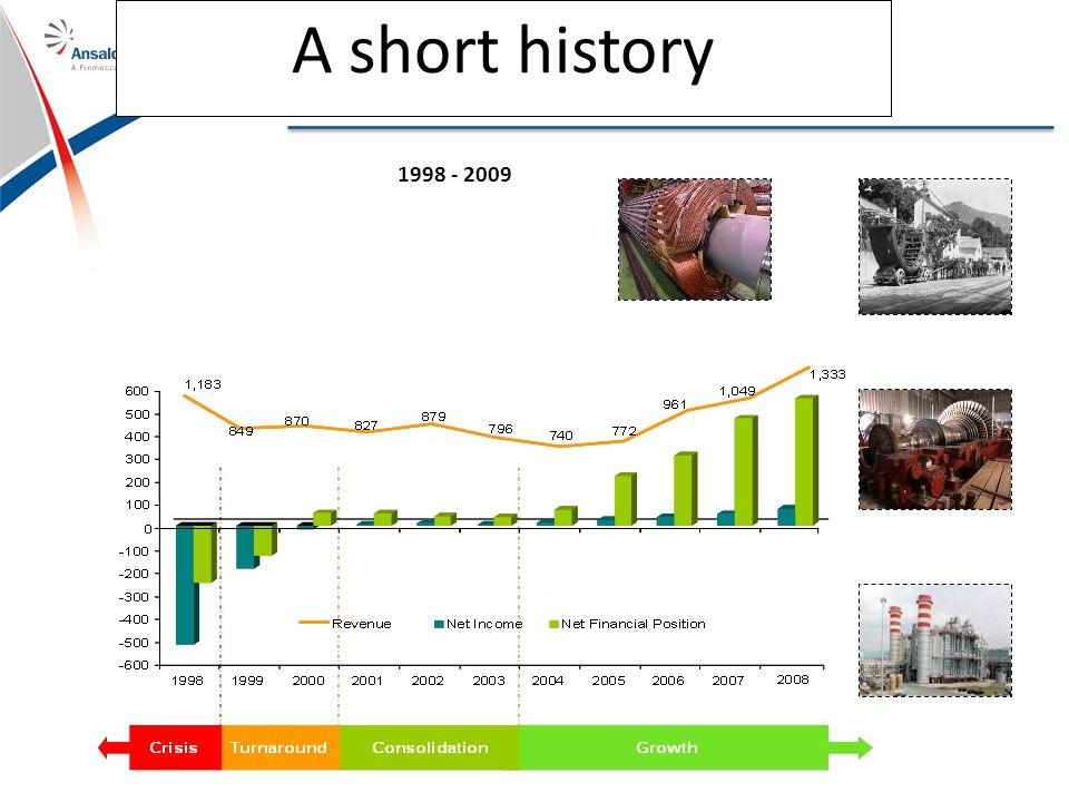 A short history 1998 - 2009