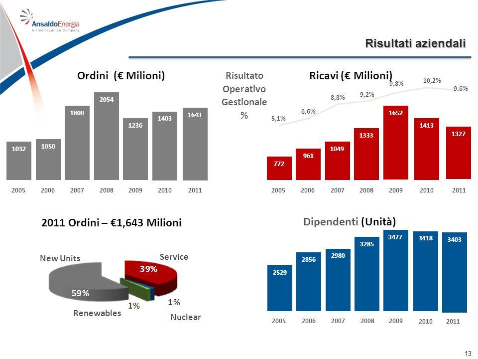 Ordini ( Milioni) Ricavi ( Milioni) Dipendenti (Unità) 2011 Ordini – 1,643 Milioni Service Nuclear New Units Risultati aziendali 1032 1050 1800 2054 2