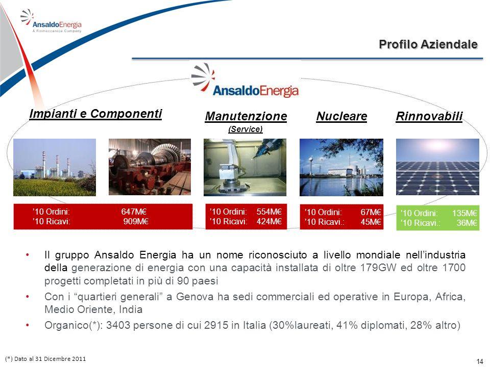 Profilo Aziendale (*) Dato al 31 Dicembre 2011 Impianti e Componenti ManutenzioneNucleare Il gruppo Ansaldo Energia ha un nome riconosciuto a livello mondiale nellindustria della generazione di energia con una capacità installata di oltre 179GW ed oltre 1700 progetti completati in più di 90 paesi Con i quartieri generali a Genova ha sedi commerciali ed operative in Europa, Africa, Medio Oriente, India Organico(*): 3403 persone di cui 2915 in Italia (30%laureati, 41% diplomati, 28% altro) 10 Ordini:647M 10 Ricavi:909M 10 Ordini: 554M 10 Ricavi: 424M 10 Ordini: 67M 10 Ricavi.: 45M Rinnovabili 10 Ordini: 135M 10 Ricavi.: 36M (Service) 14