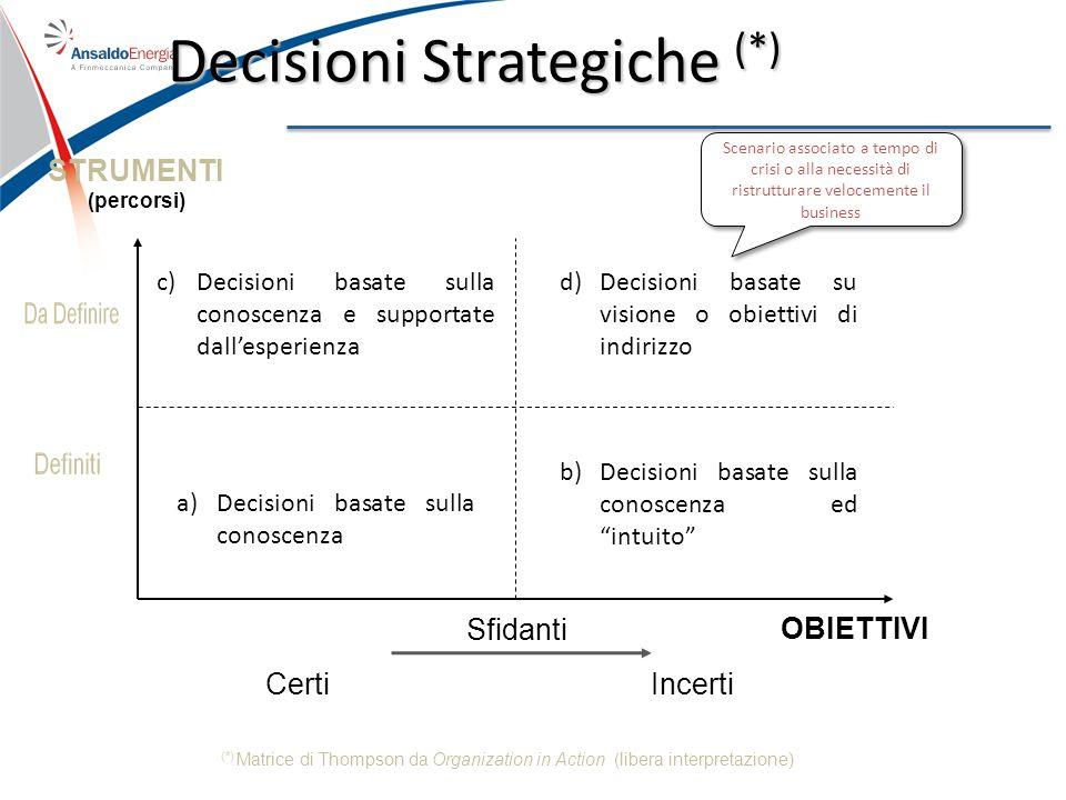 Decisioni Strategiche (*) a)Decisioni basate sulla conoscenza c)Decisioni basate sulla conoscenza e supportate dallesperienza b)Decisioni basate sulla conoscenza ed intuito d)Decisioni basate su visione o obiettivi di indirizzo STRUMENTI (percorsi) Sfidanti Scenario associato a tempo di crisi o alla necessità di ristrutturare velocemente il business OBIETTIVI IncertiCerti (*) Matrice di Thompson da Organization in Action (libera interpretazione)