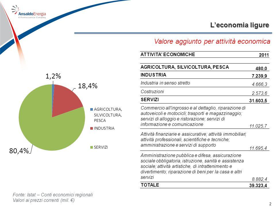 Leconomia ligure 2 Valore aggiunto per attività economica ATTIVITA' ECONOMICHE 2011 AGRICOLTURA, SILVICOLTURA, PESCA 480,0 INDUSTRIA 7.239,9 Industria