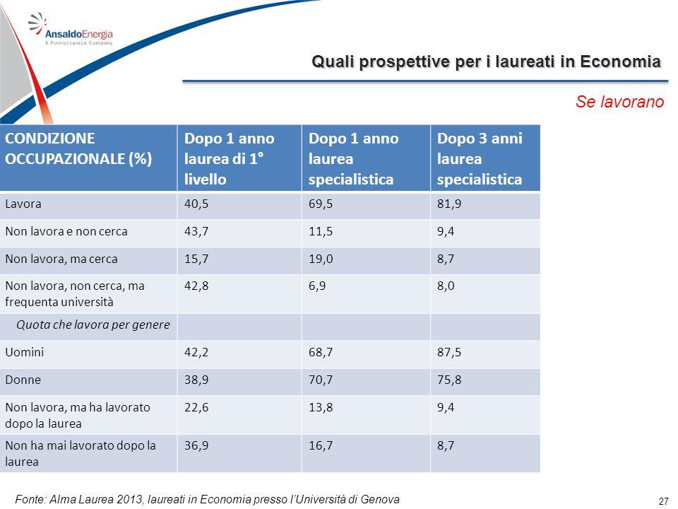 Quali prospettive per i laureati in Economia 27 Se lavorano CONDIZIONE OCCUPAZIONALE (%) Dopo 1 anno laurea di 1° livello Dopo 1 anno laurea specialis