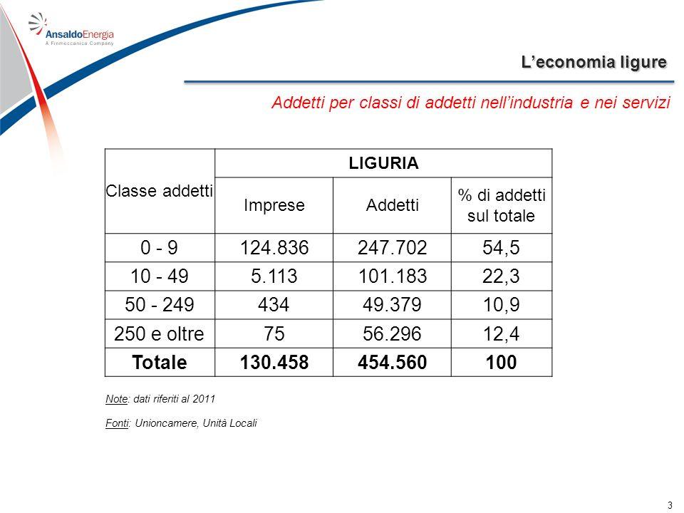 Leconomia ligure 3 Addetti per classi di addetti nellindustria e nei servizi Classe addetti LIGURIA ImpreseAddetti % di addetti sul totale 0 - 9124.83