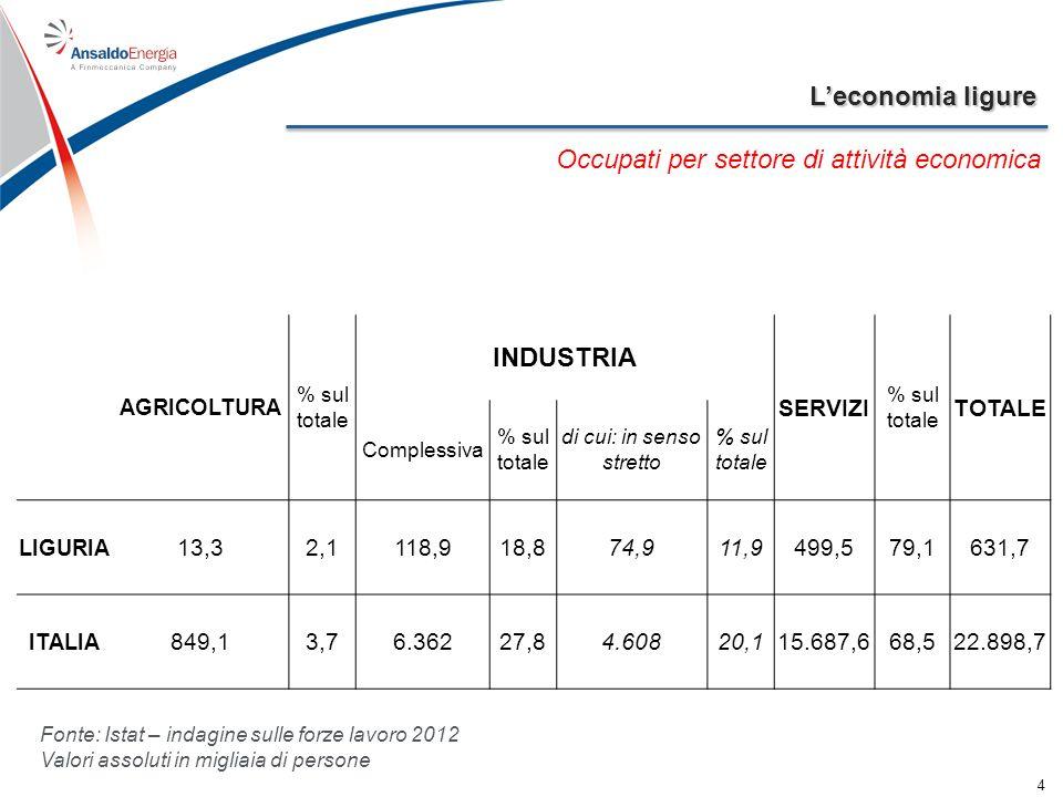 Leconomia ligure 4 Occupati per settore di attività economica AGRICOLTURA % sul totale INDUSTRIA SERVIZI % sul totale TOTALE Complessiva % sul totale